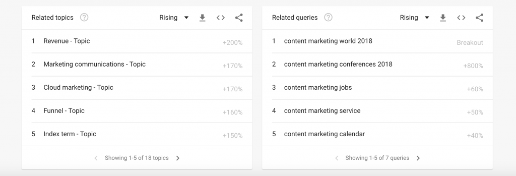 google trends content ideas blogging