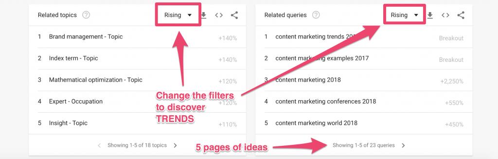 content ideas blog google trends
