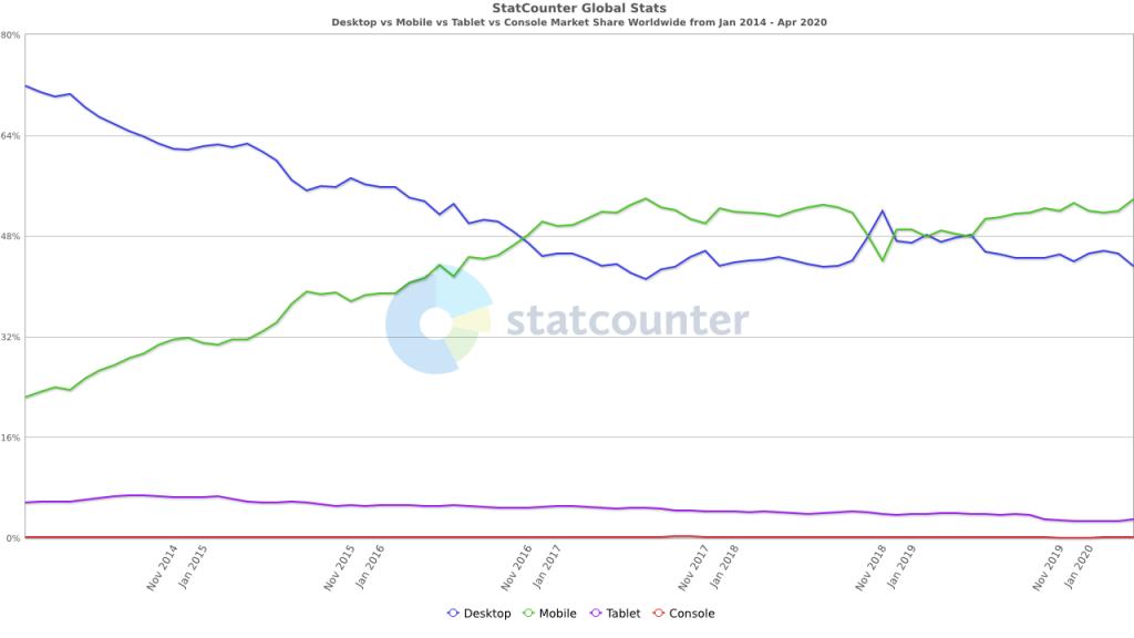 mobile desktop internet usage