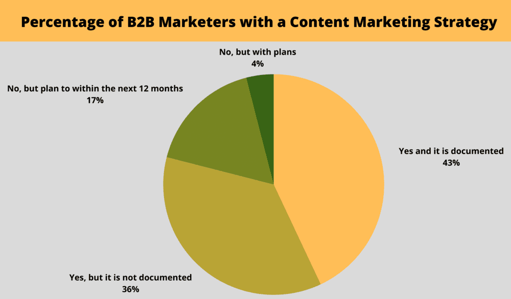 content marketing strategy statistic