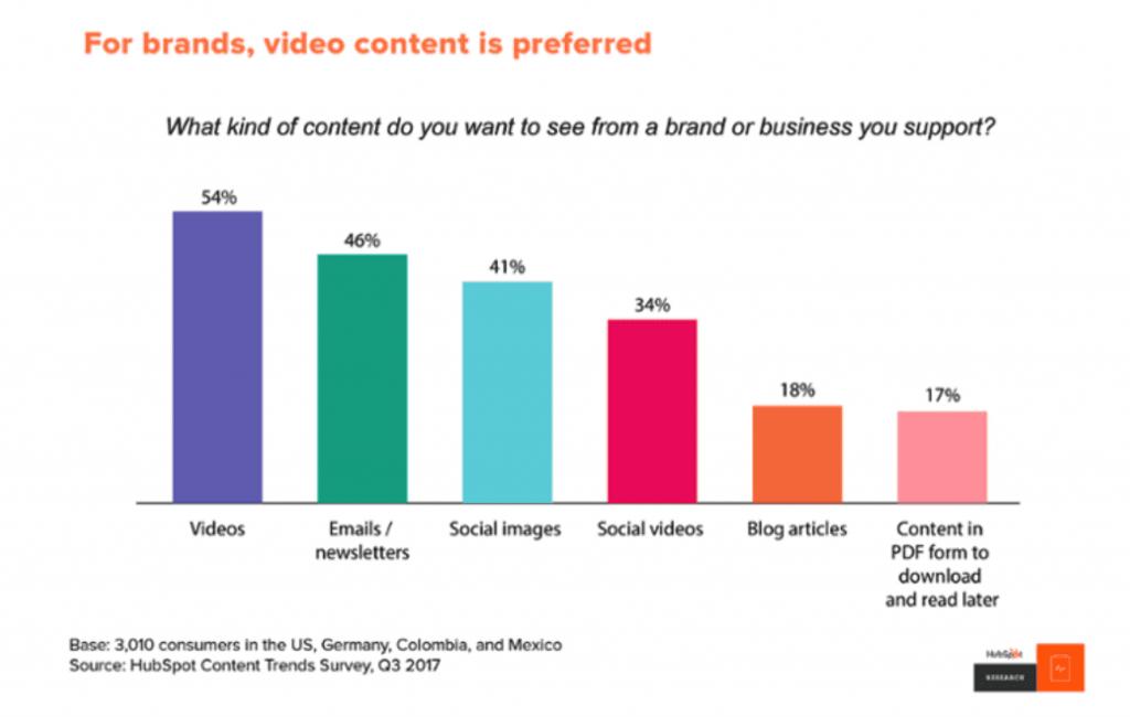 content marketing medium statistics