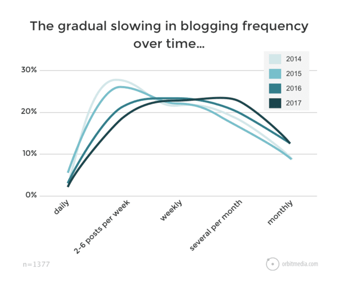 blogging frequency over time