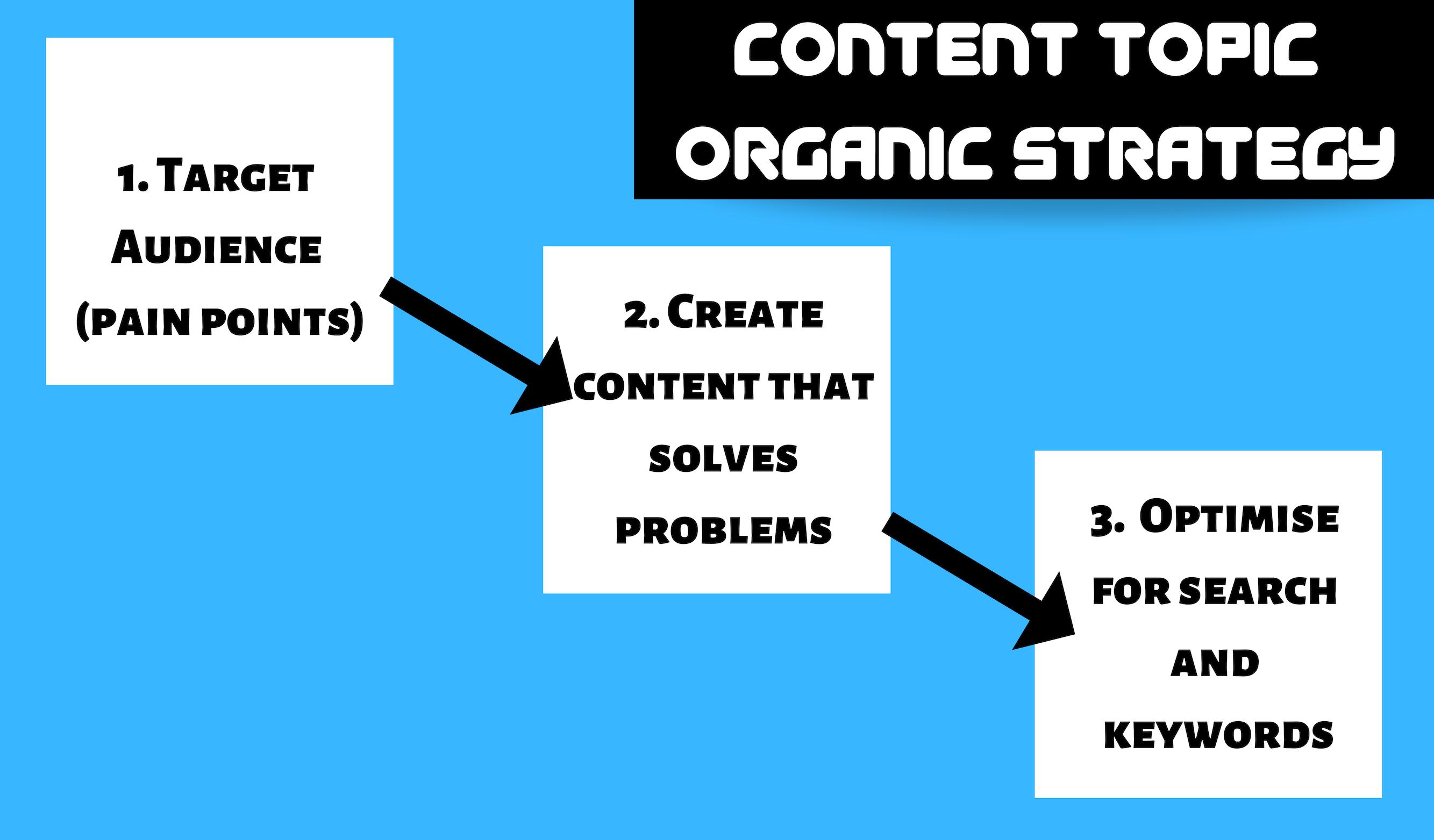 organic traffic strategy