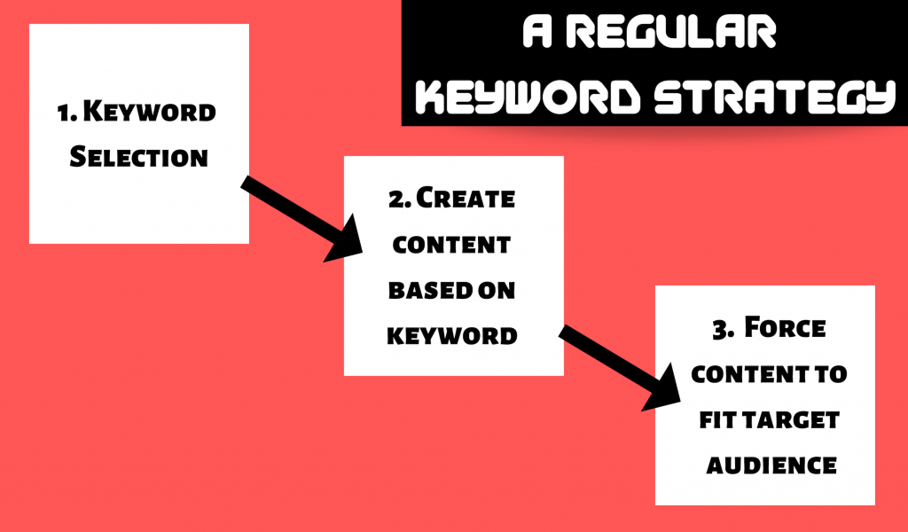 regular keyword strategy