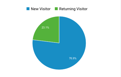 returning visitors traffic