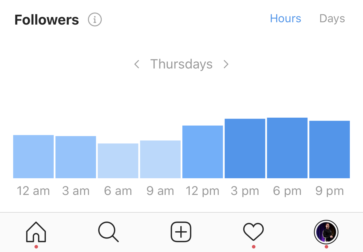 instagram time of day audience
