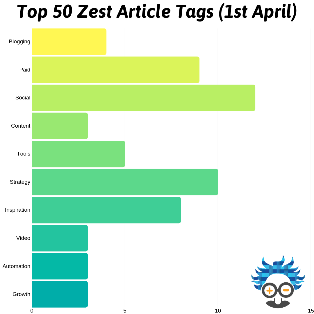 Top 50 Zest Article Tags