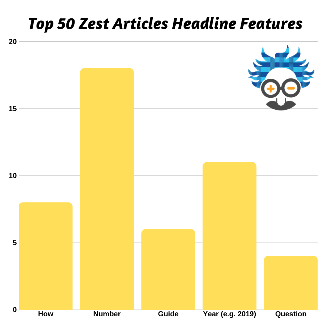 Top 50 Zest Articles Headline Features