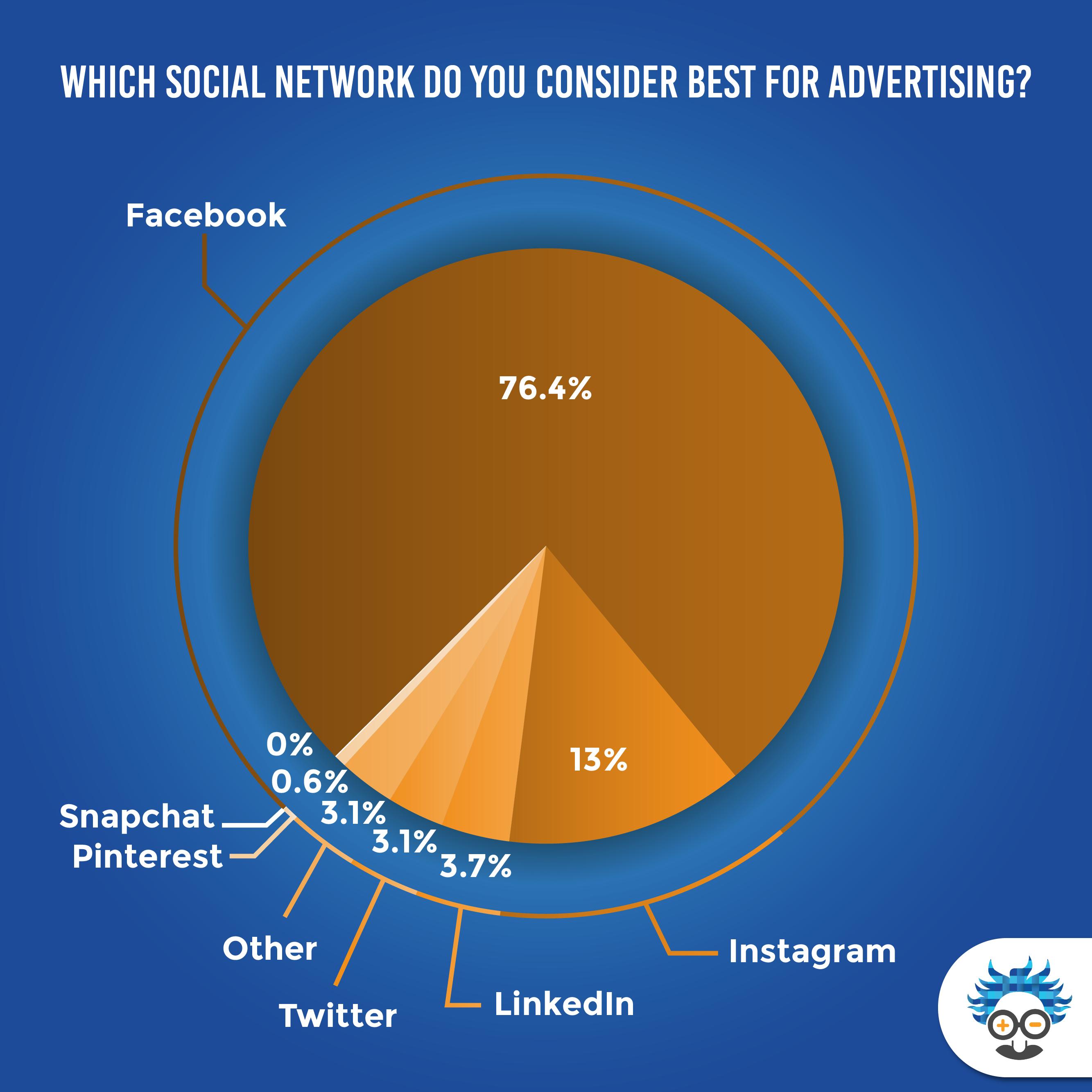 best social network for advertising