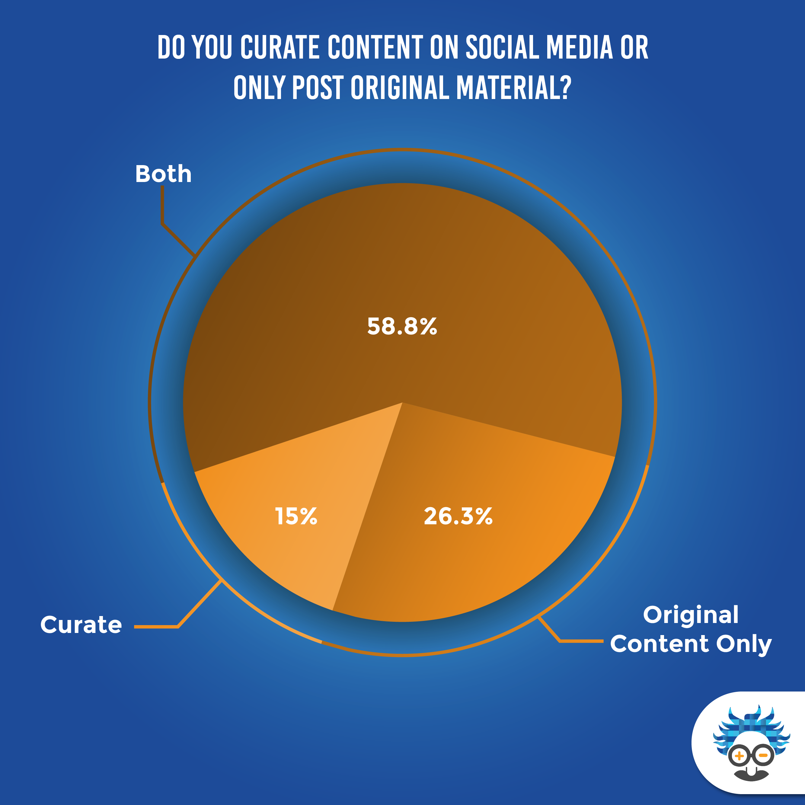 content curation or original content social media