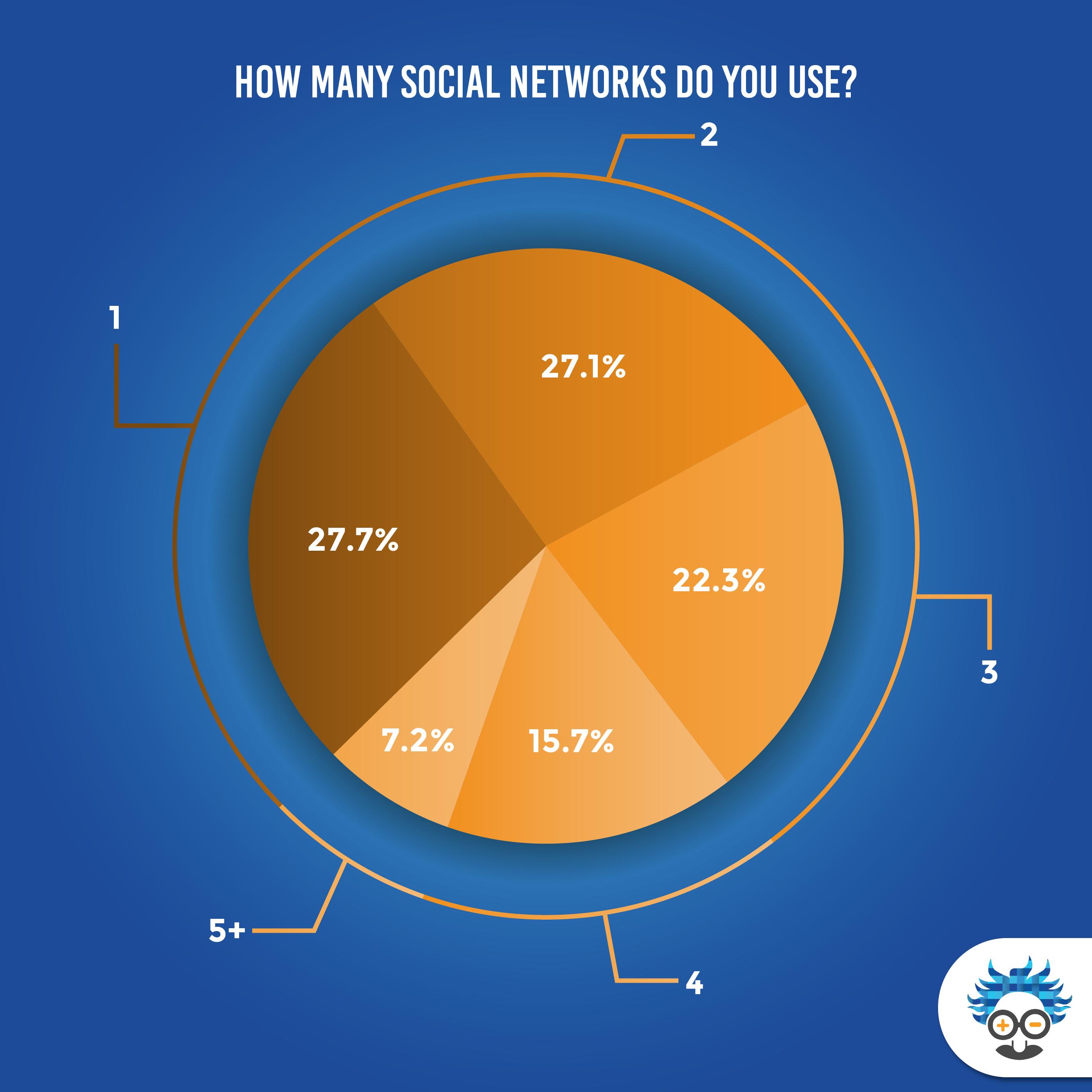 number of social media networks for marketing
