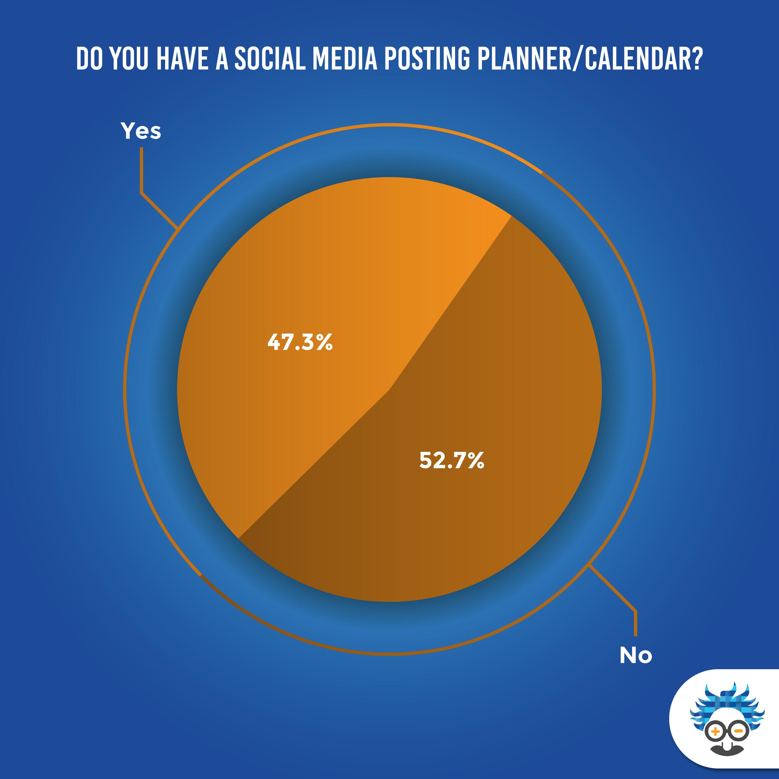 social media posting planner results