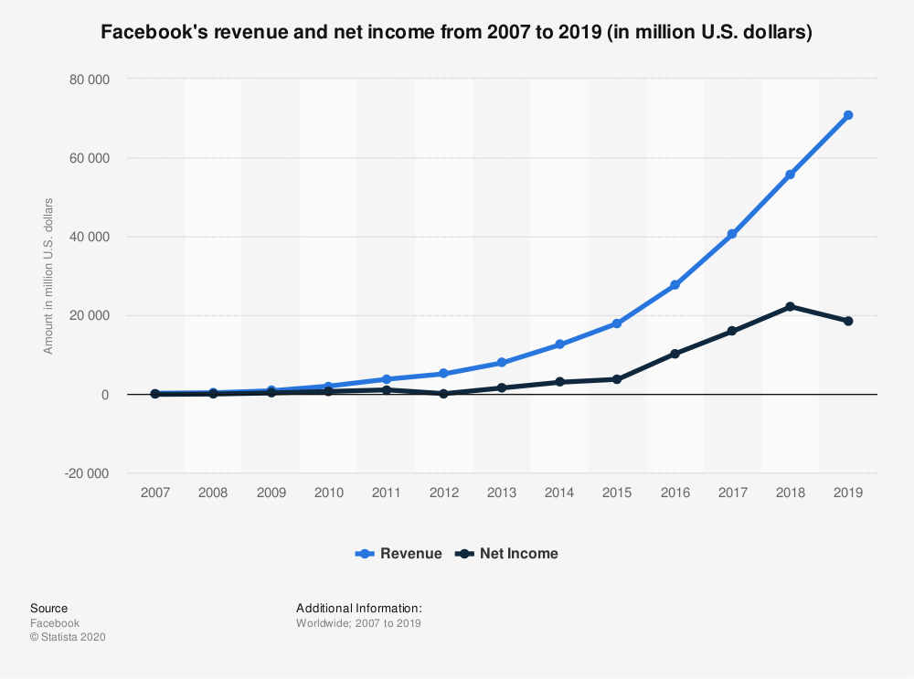 facebook advertising income