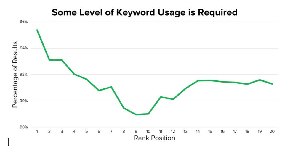 youtube seo keyword usage