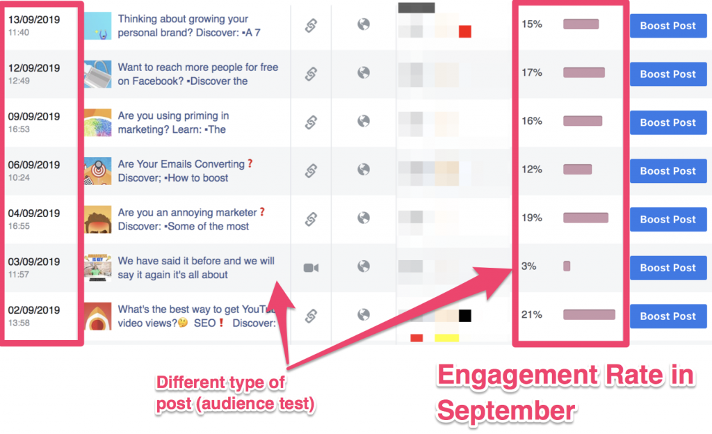facebook engagement rate increase