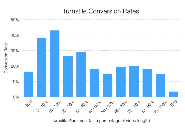 video conversion lead capture