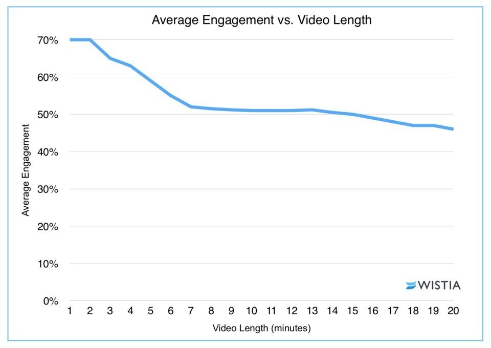 video length engagement