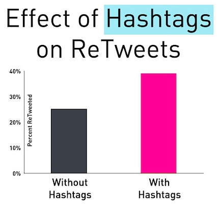 effect of hashtags