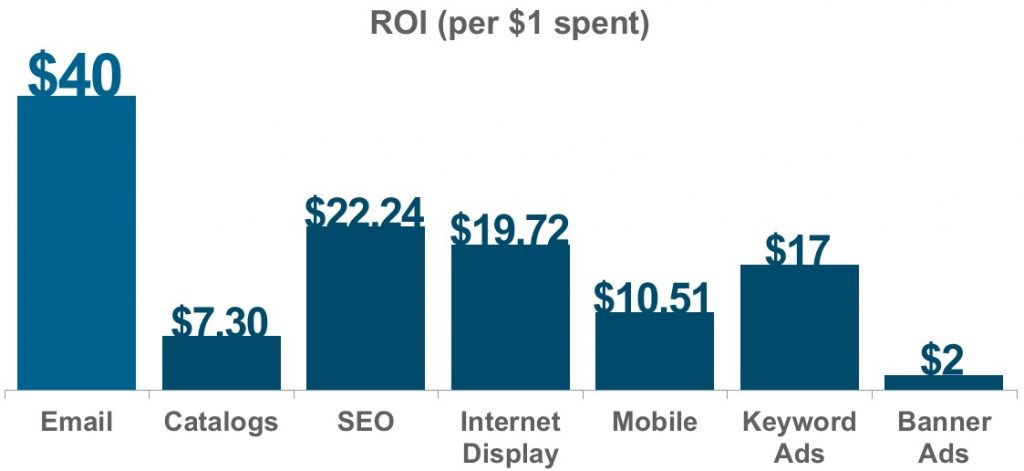 ROI marketing par email