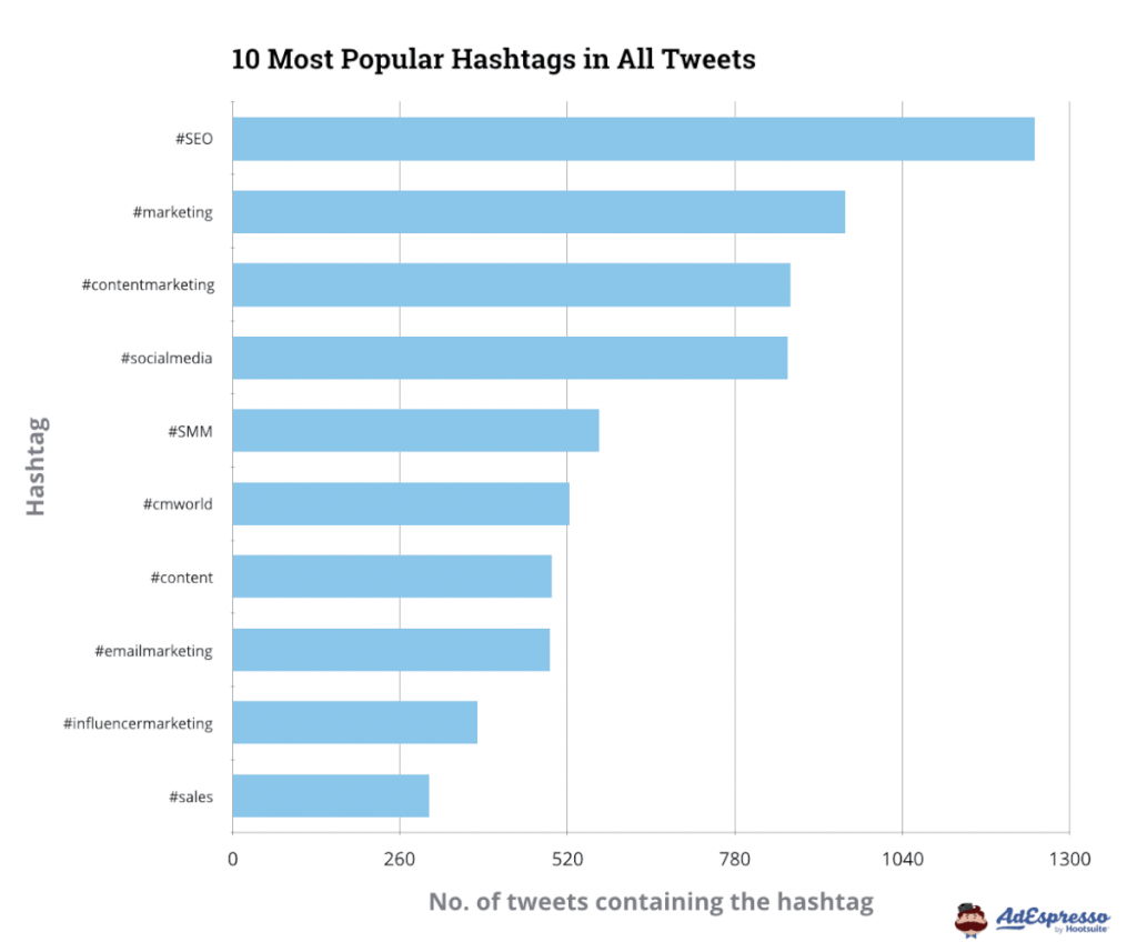 most popular hashtags on twitter