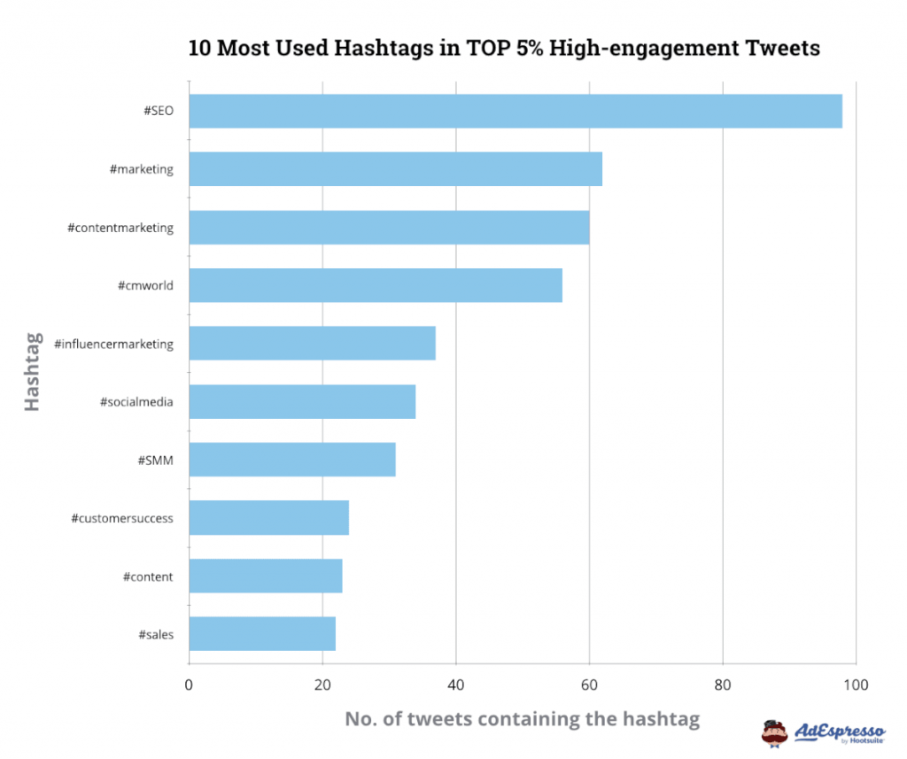 top hashtags on twitter