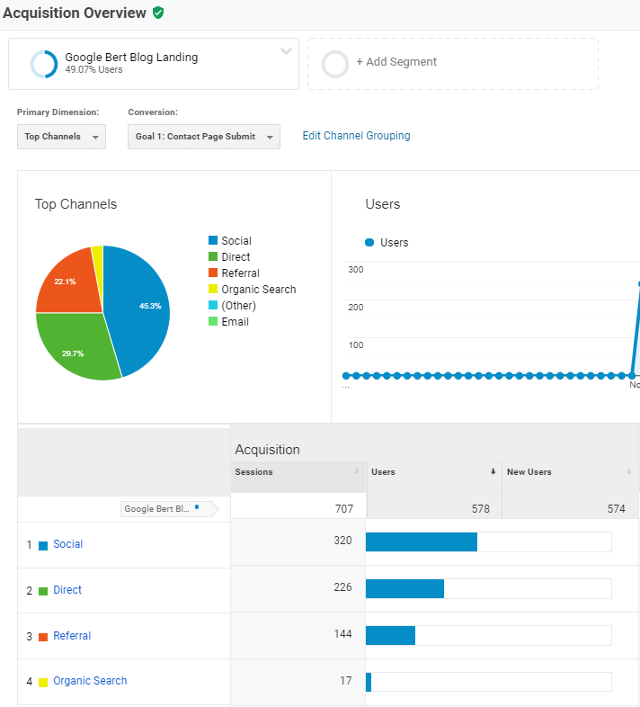 Google Analytics blog traffic Screenshot