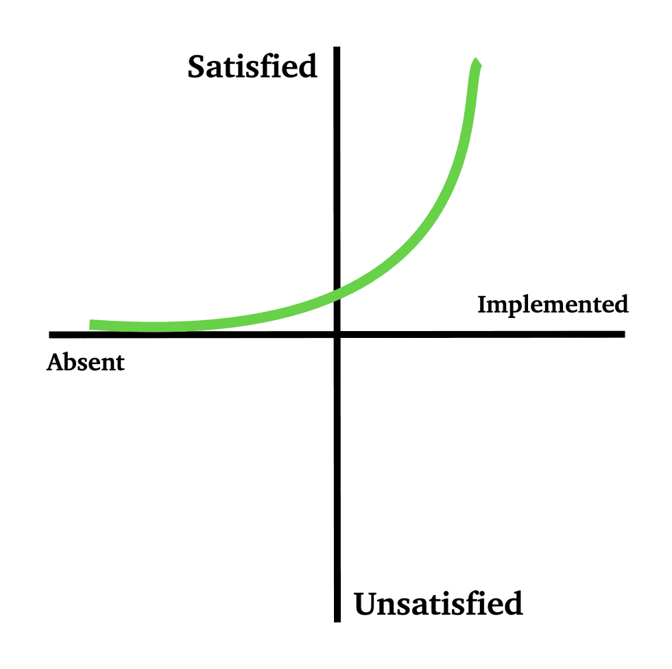 kano model excitement attributes