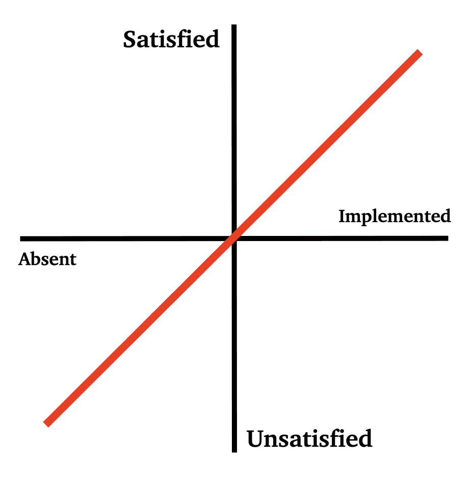 kano model performance attribute