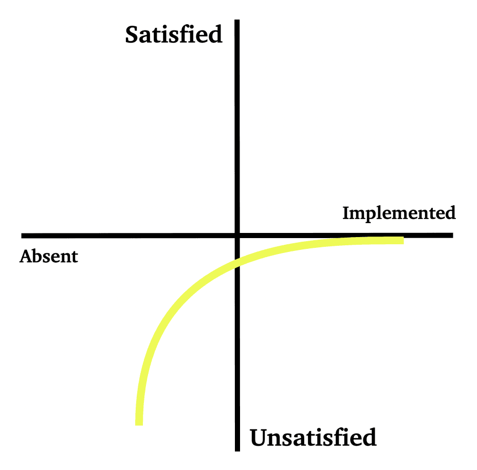 kano model must be attribute