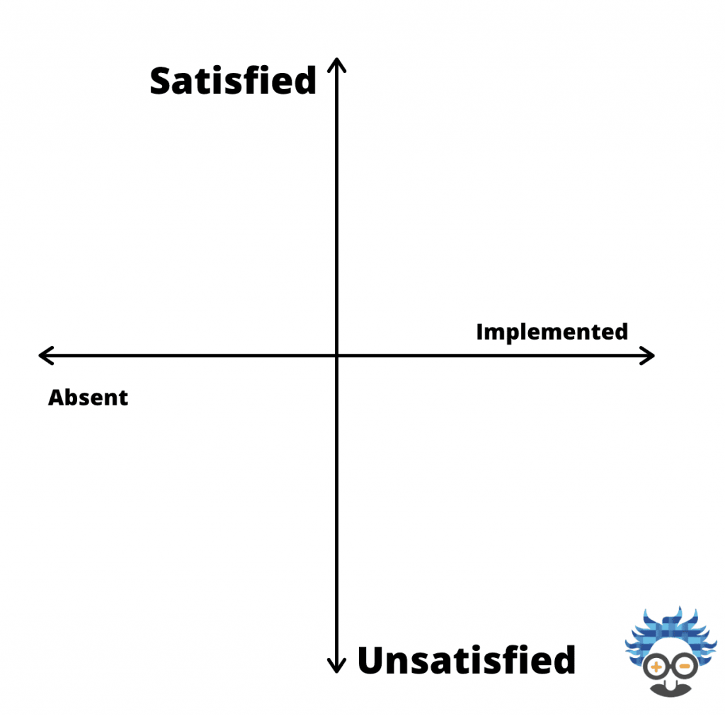 the kano model axis
