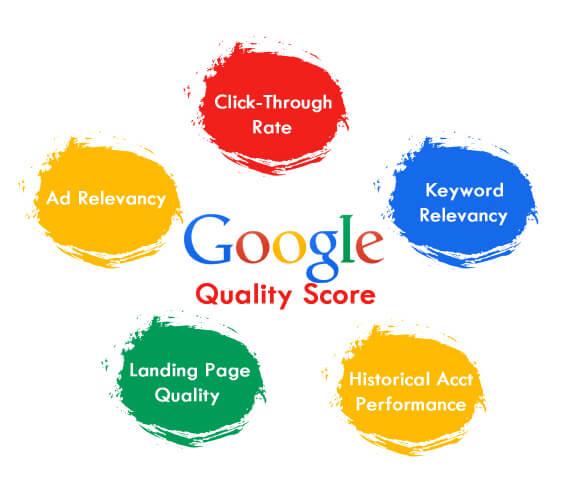 google quality score ad performance