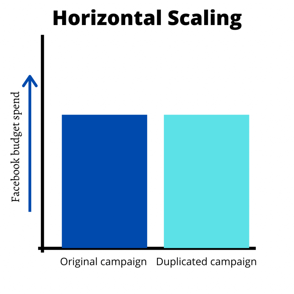 horizontal scaling facebook ad campaign
