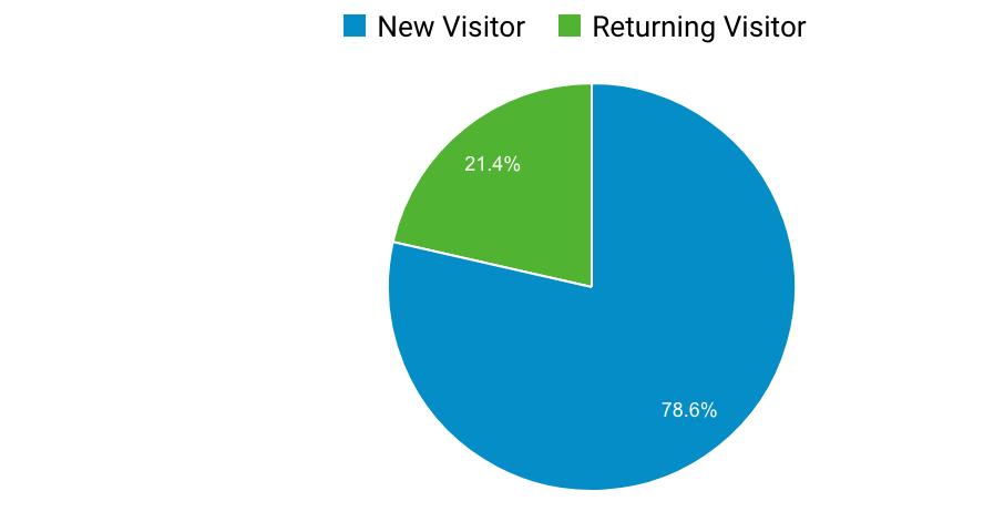 returning visitors marketing metric