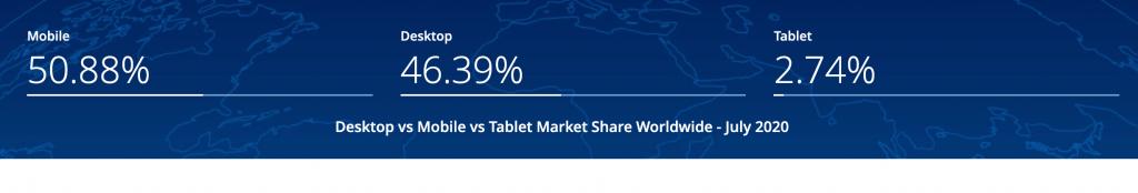 internet device share mobile desktop