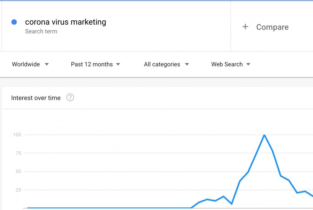 coronavirus marketing search trends