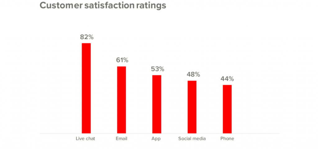 live chat customer satisfaction