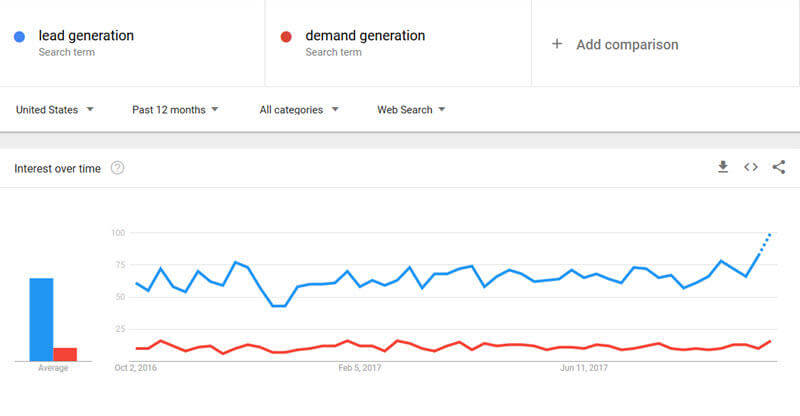 google trends content research