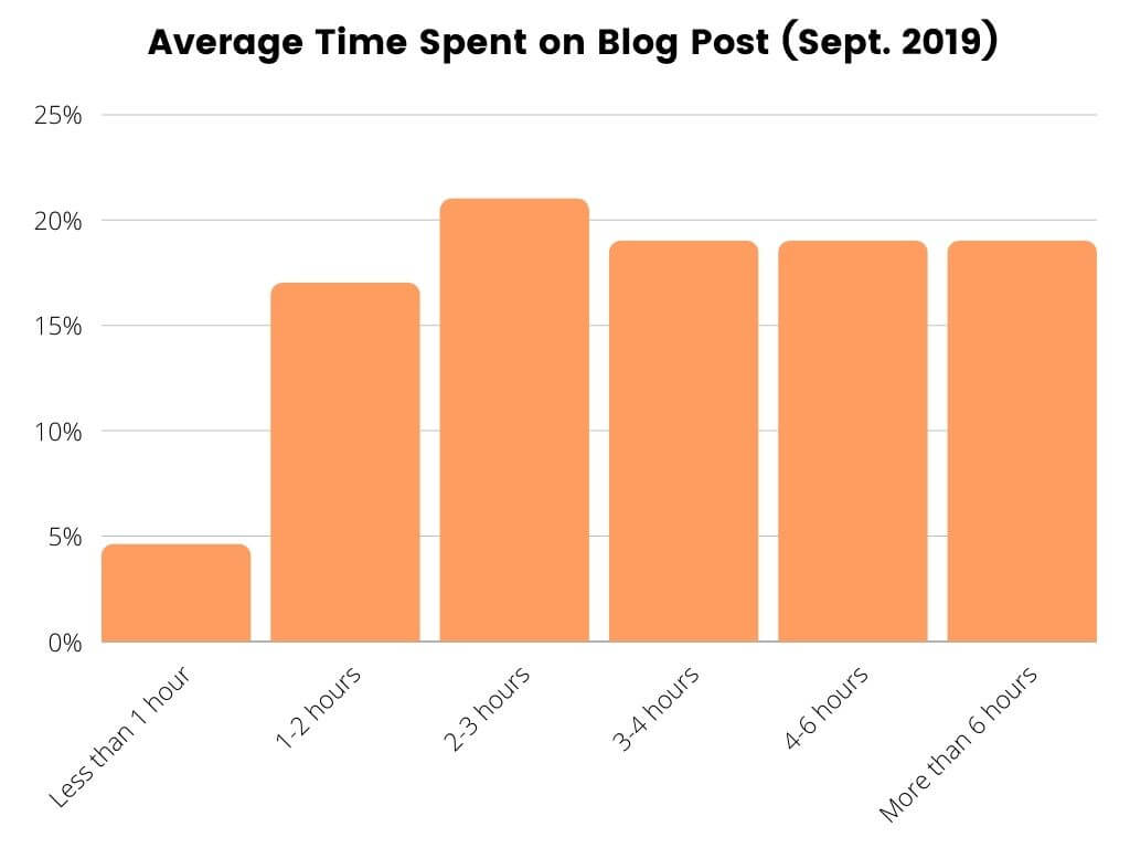 average time spent on a blog post