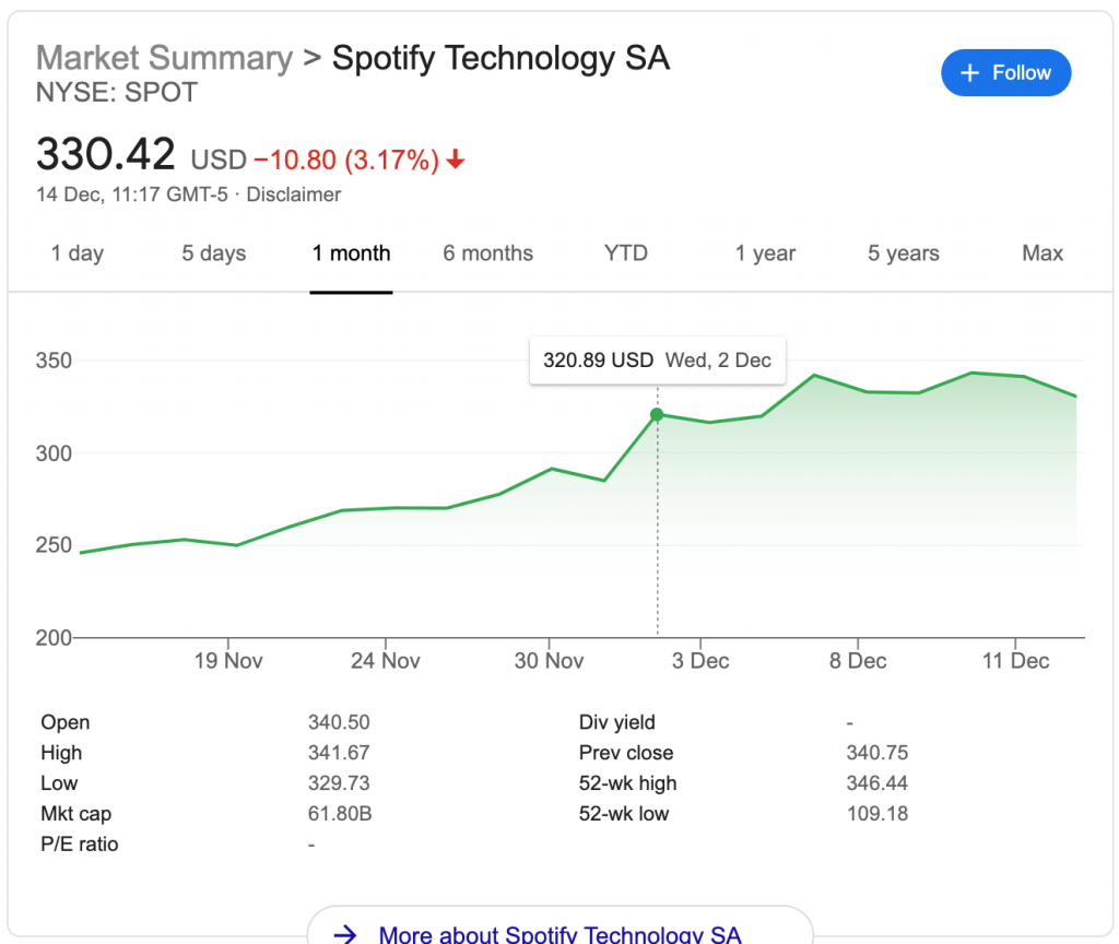 spotify share price shared content