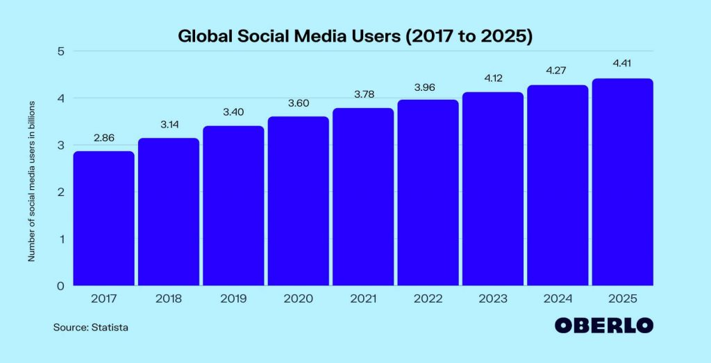 number of social media users worldwide
