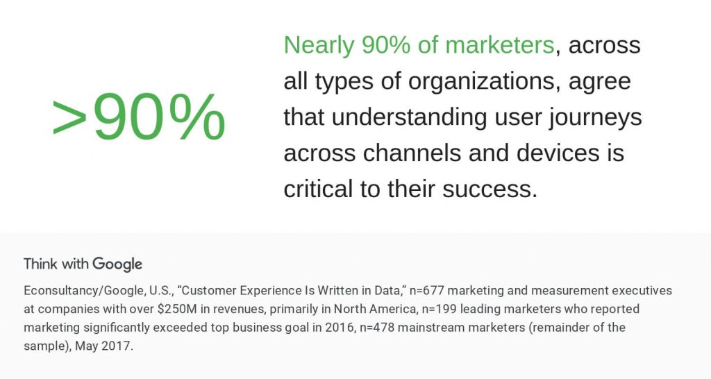 think with google user journey stat