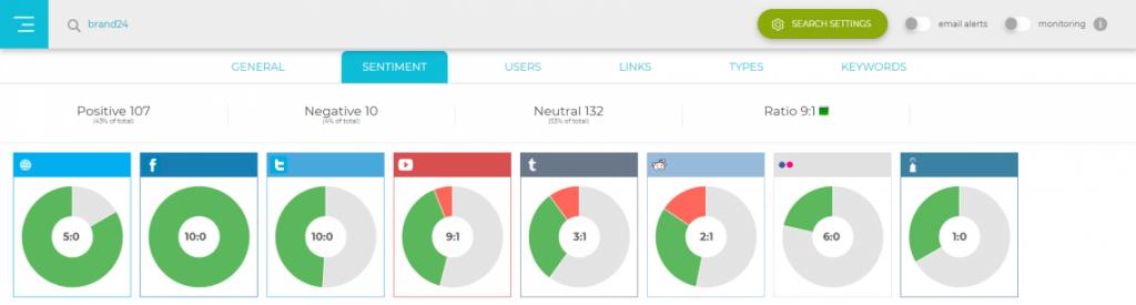 social searcher sentiment analysis tool for social listening