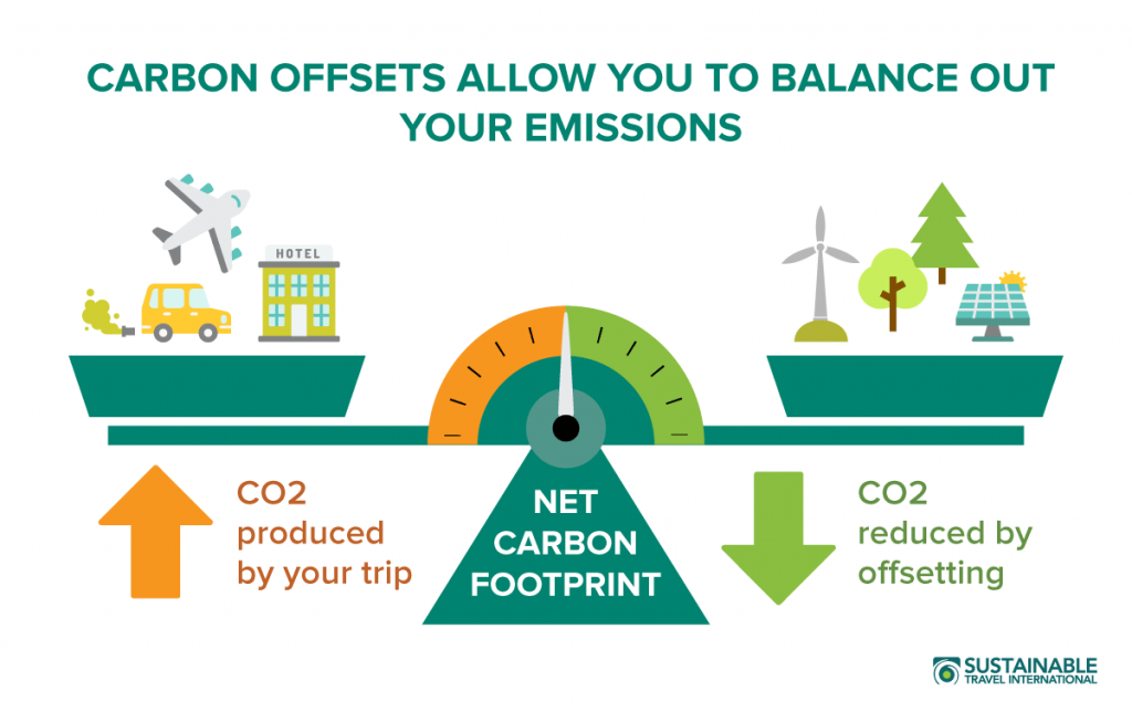 carbon offsetting marketing