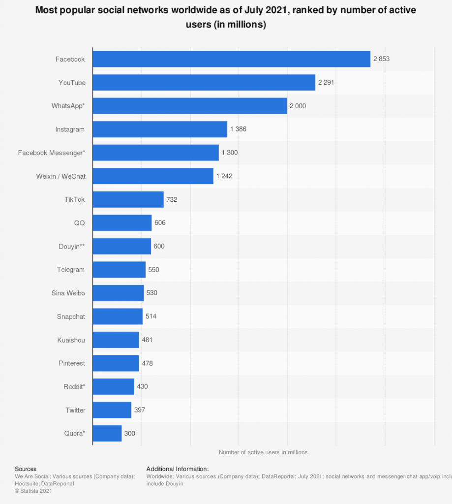 most popular social networks by users worldwide